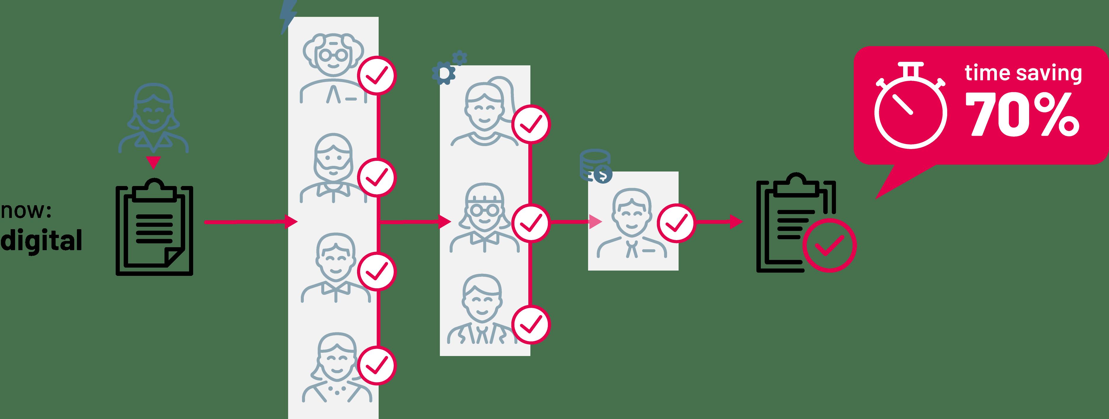Beschleunigung von Change Requests in Entwicklung und Konstruktion - SYSTAG GmbH