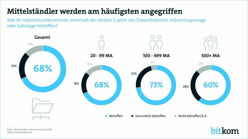 https://www.systag.com/wp-content/uploads/2019/05/180912-Wirtschaftsschutz-Datendiebstahl2-PG-print-1024x576.jpg
