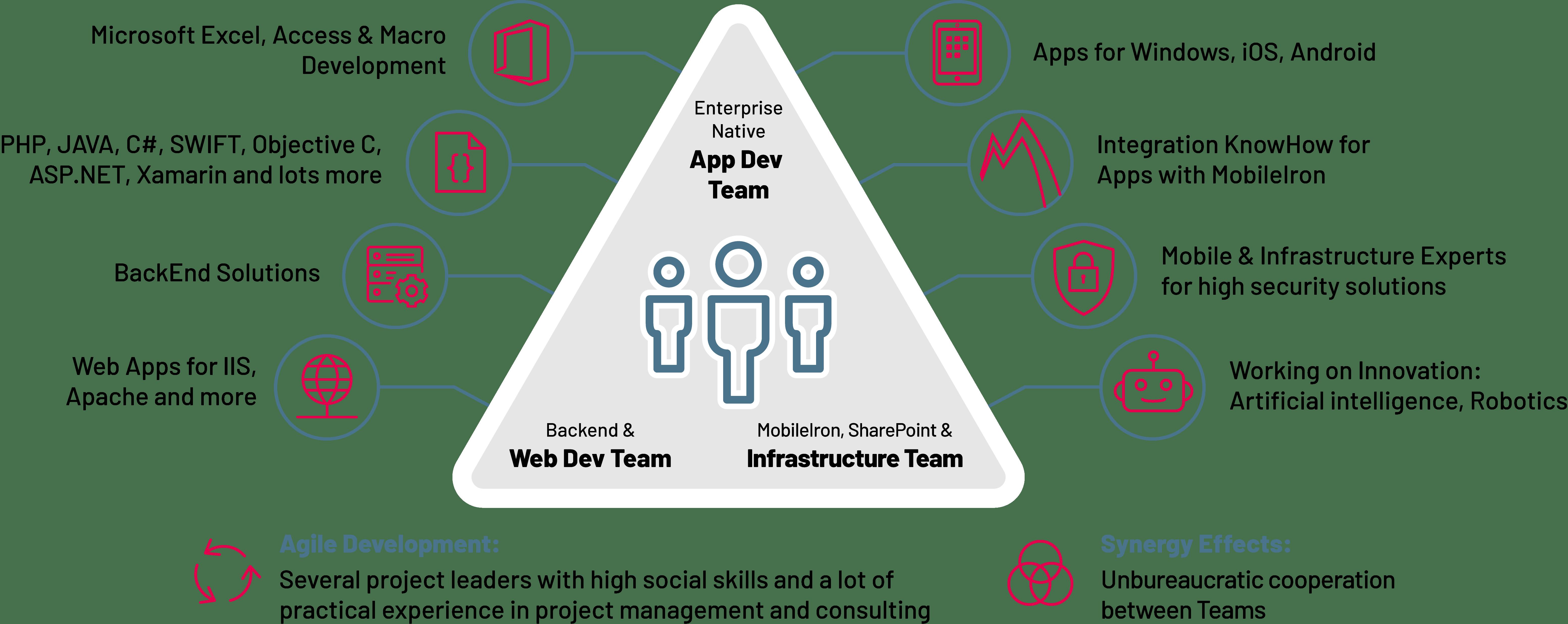 Die drei Teams der SYSTAG GmbH