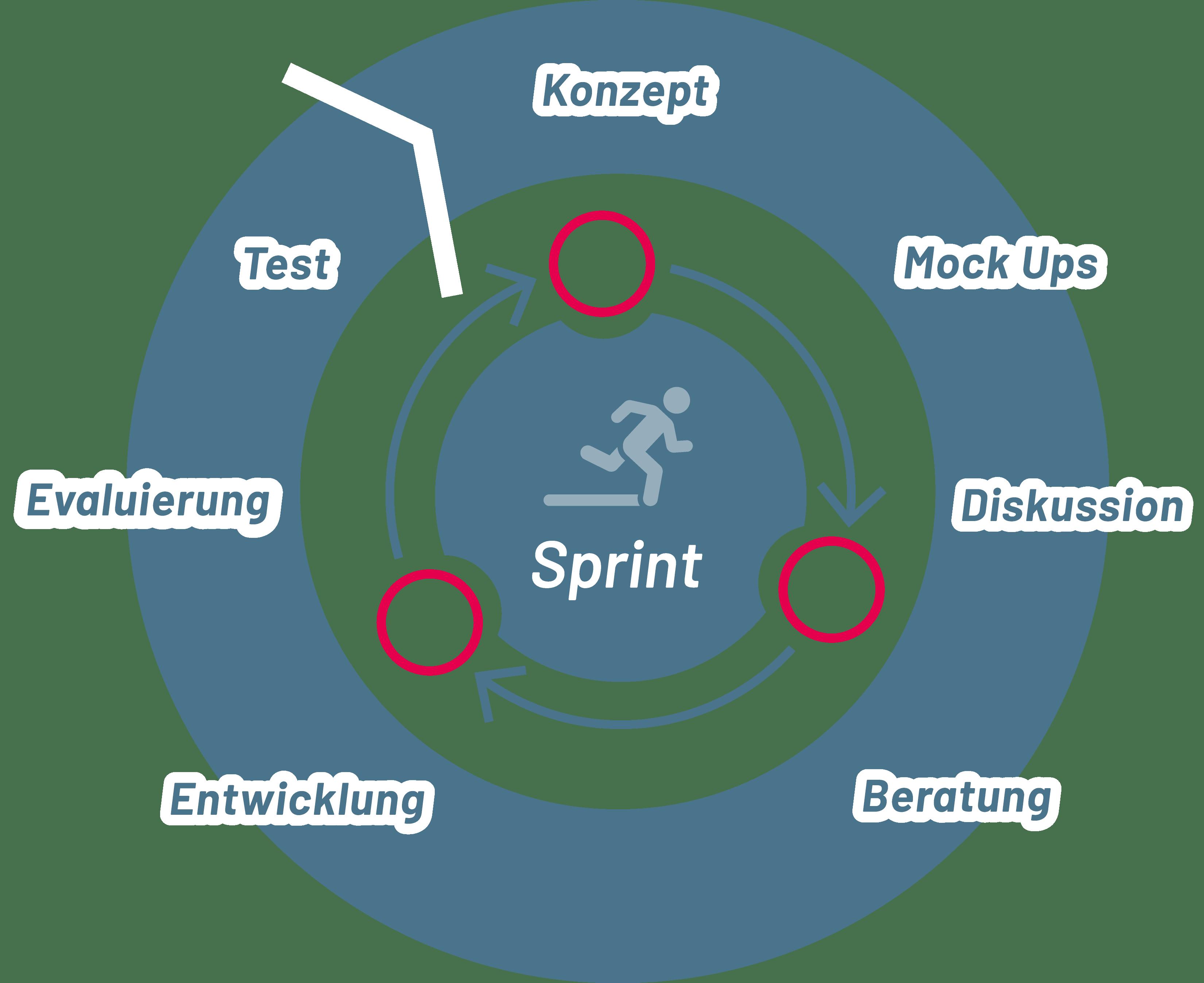 Agile Entwicklung von Business Applikationen - SYSTAG GmbH