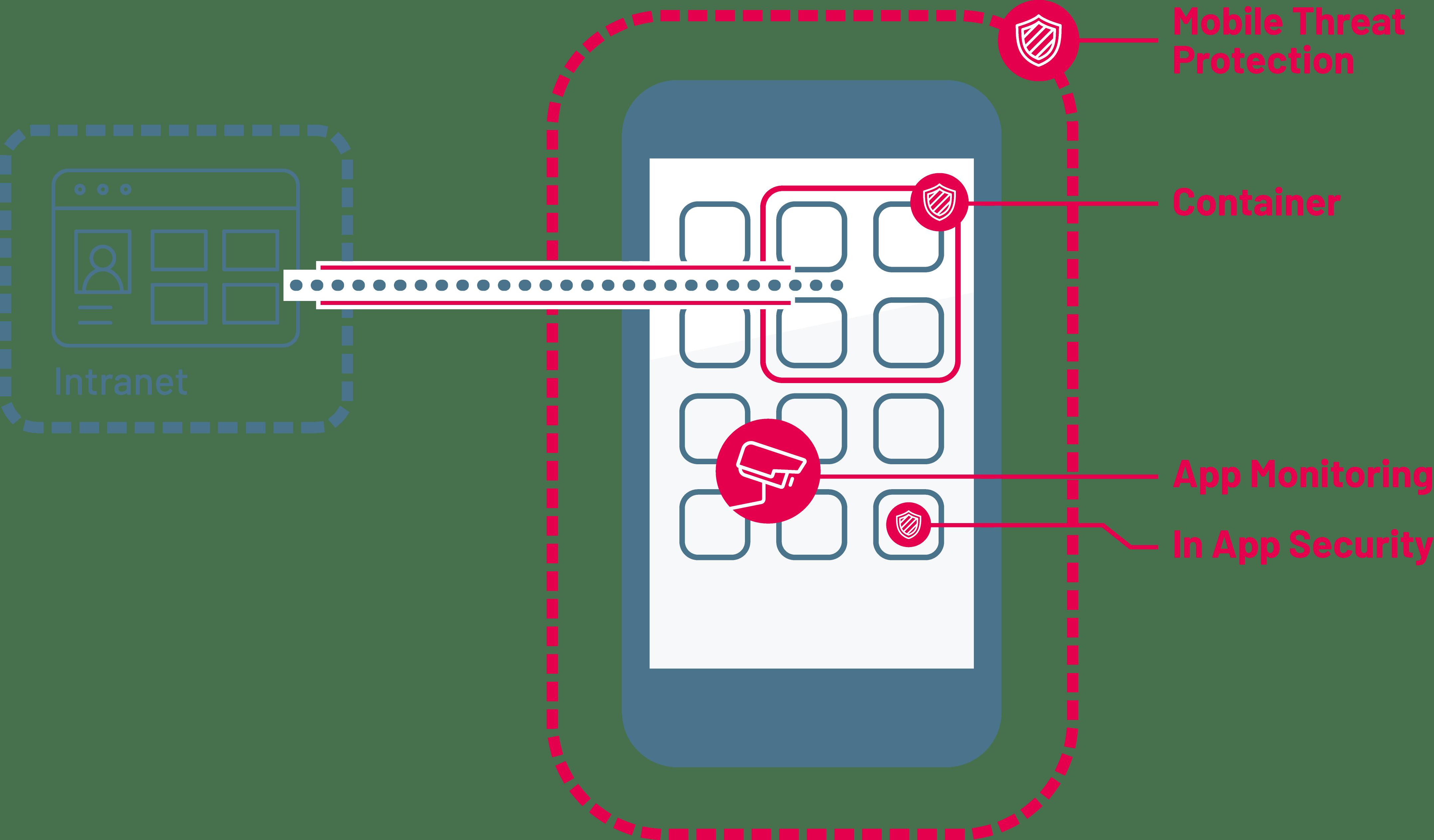 Entwicklung von Enterprise Apps durch die Experten der SYSTAG GmbH