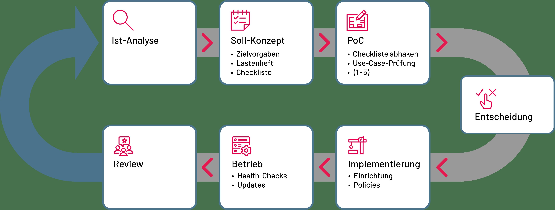 Unified Endpoint Management mit den Experten der SYSTAG GmbH