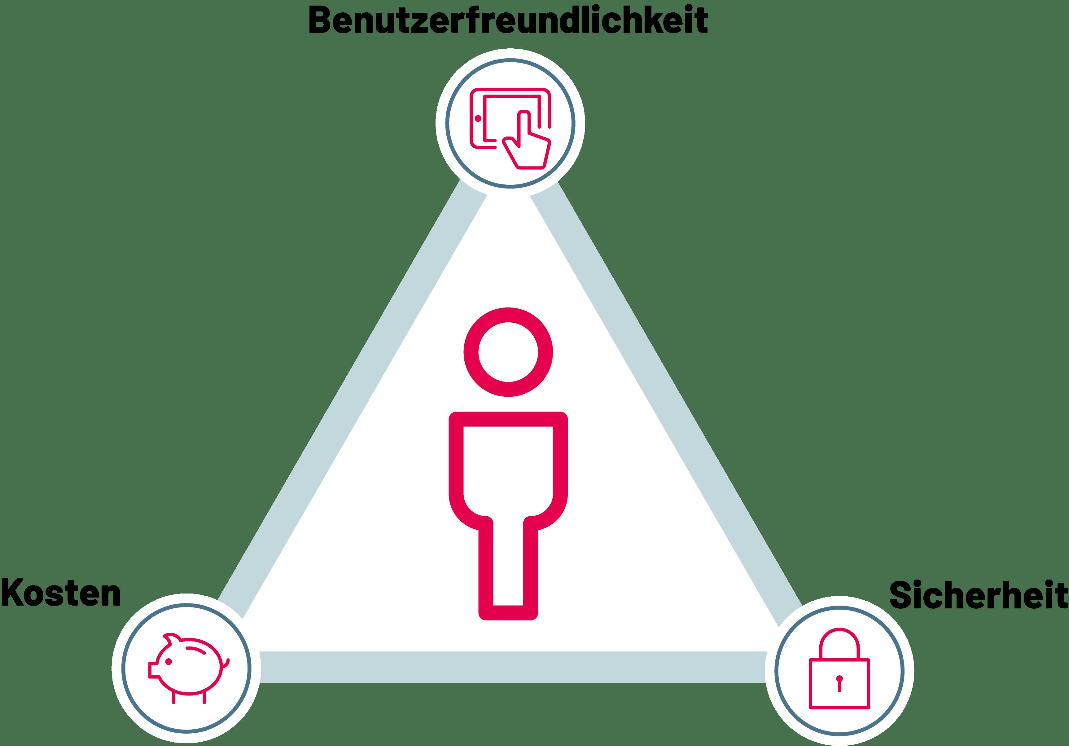 Sichere mobile Umgebungen mit der Expertise der SYSTAG GmbH