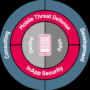 Backend-Entwicklung & Enterprise Apps & sichere mobile Umgebungen aus einer Hand: SYSTAG GmbH