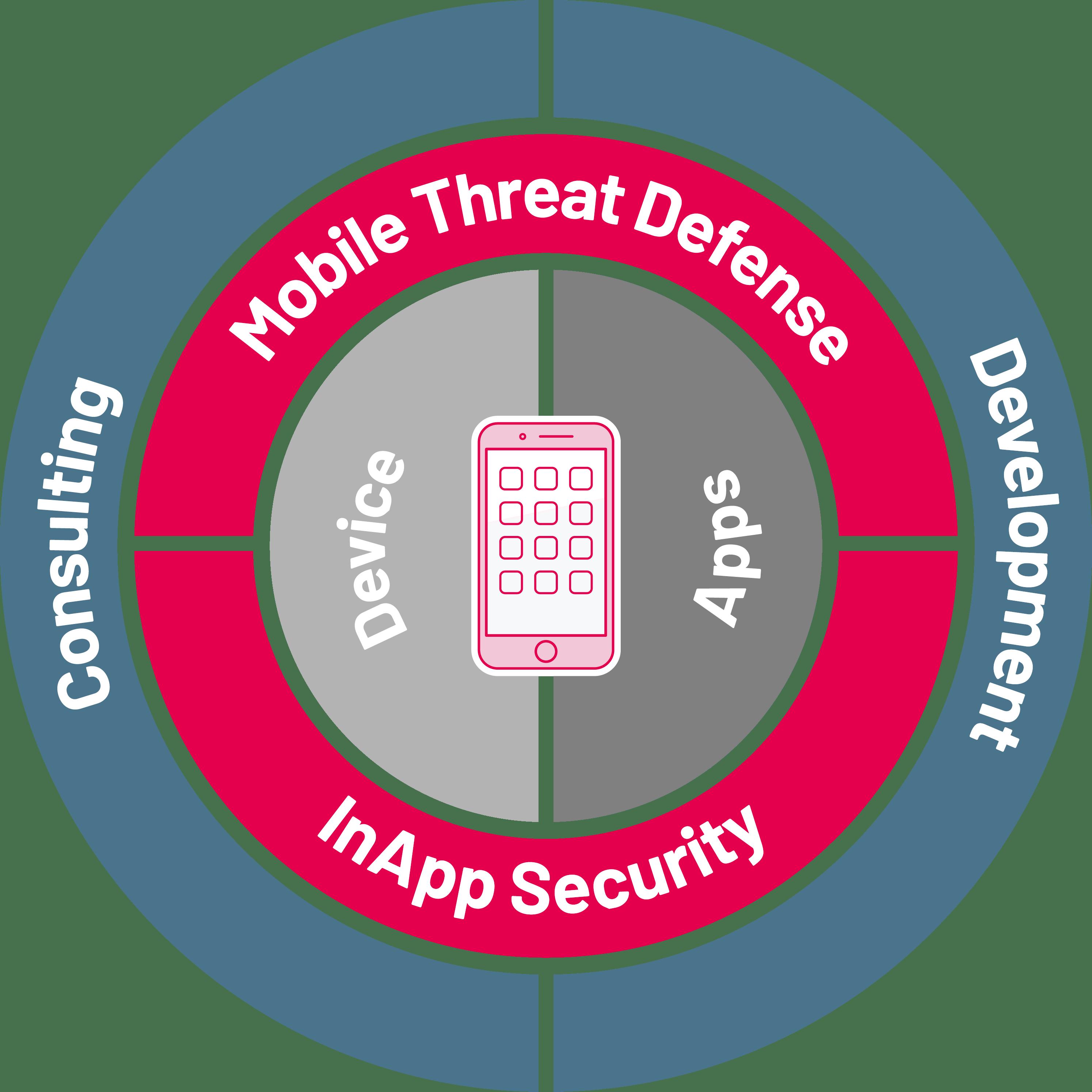 Secure Enterprise Apps erstellen durch die Experten der SYSTAG GmbH
