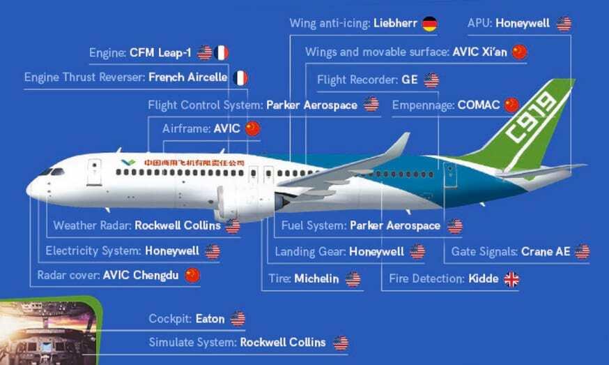 China schläft nicht - Aerotime C919 - die staatlich finanzierte Konkurrenz zu Airbus und Boeing