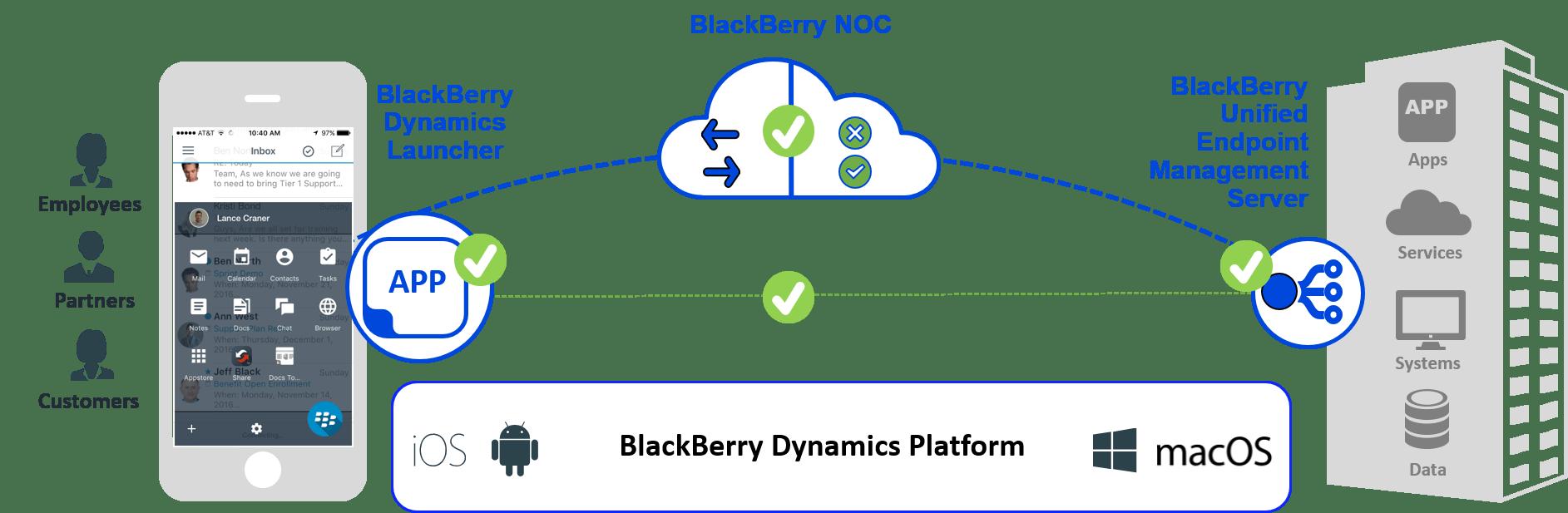 BlackBerry Dynamics Architektur