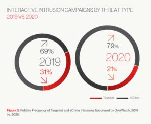 Anteilige Entwicklung der Cyber Threats von 2019- 2020