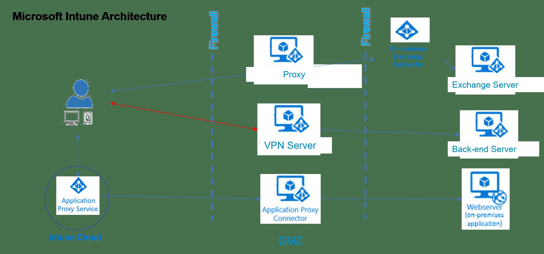 Microsoft Intune Architektur