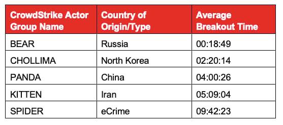 C<yberangriffe mit Ursprungsland