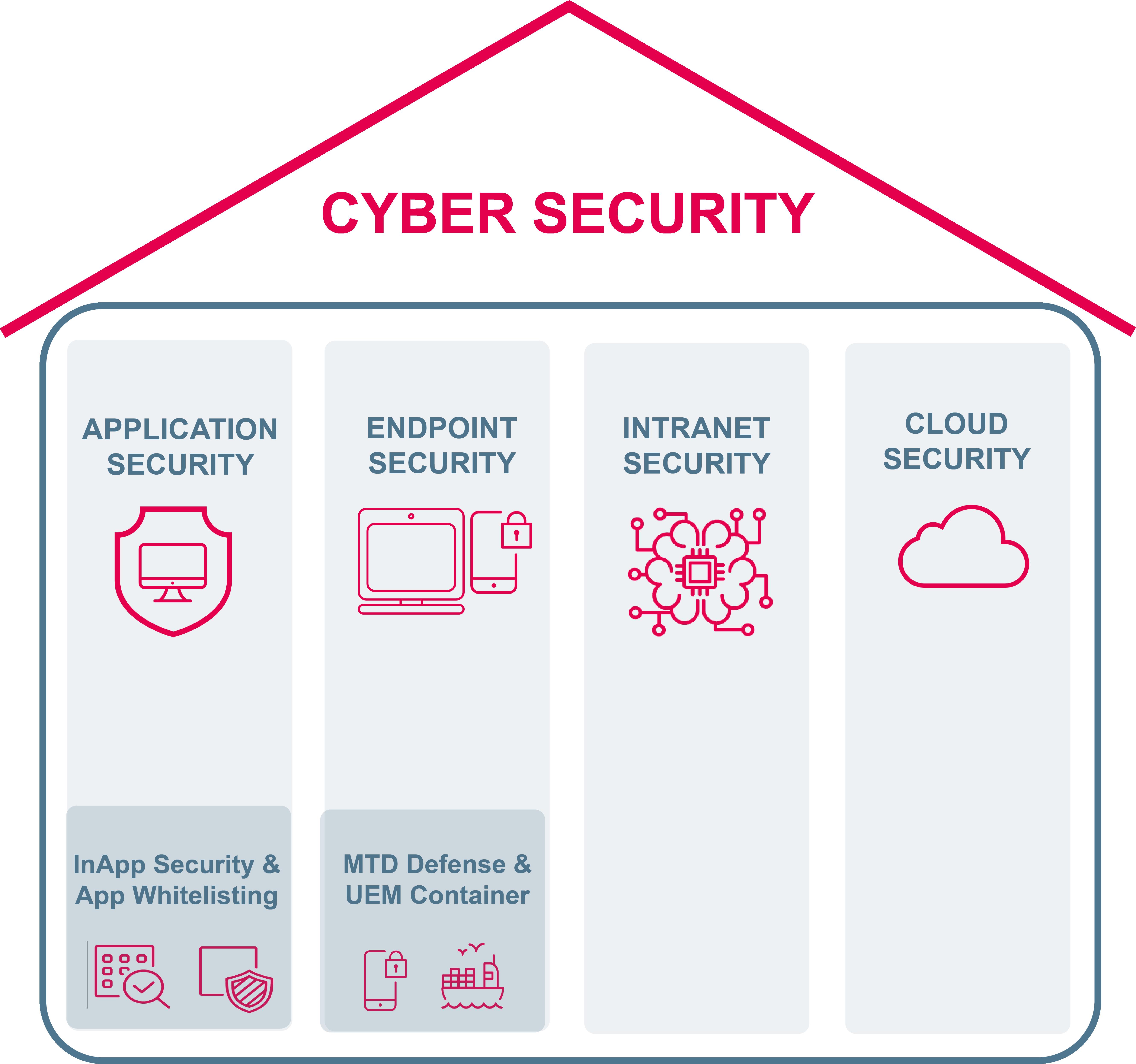 Cyber Security Ansatz der SYSTAG